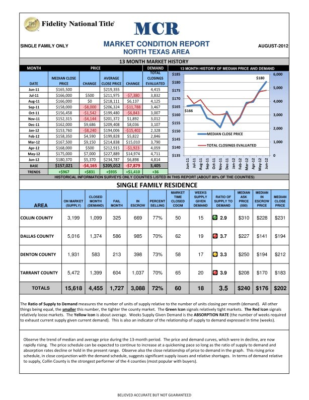 Our New Market Condition Report